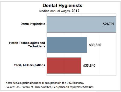 Resume of dental assistant